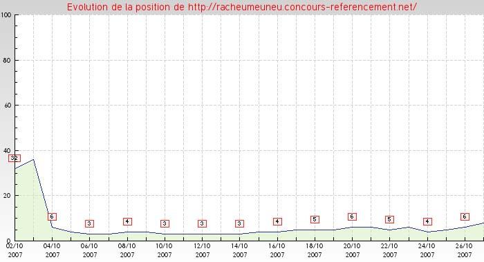 historique des positionnements du racheumeuneu de ced